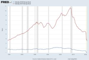 Velocity of money stock