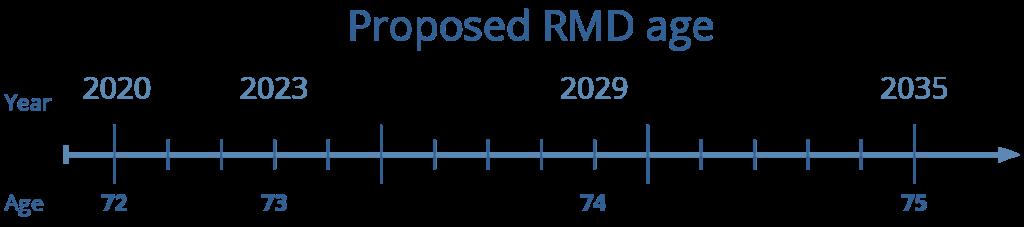 future tax proposals